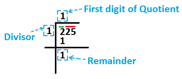 Square Root By Long Division Method At Algebra Den Find the square root of 225. algebra den
