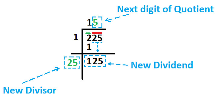 Square Root By Long Division Method At Algebra Den Square root calculator that is quick and interactive. algebra den