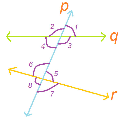 p is a transversal to line q & r. Name all linear pair ...
