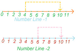 Commutative Property (Addition of Whole Numbers) at Algebra Den