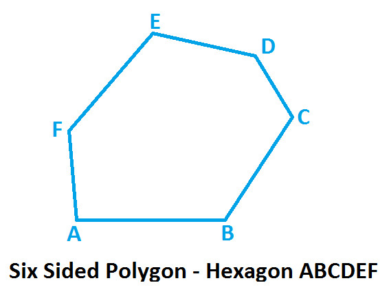 six sided polygon   hexagon at algebra denin the above diagram    hexagon abcdef has  sides   ab  bc  cd  de  ef and fa  angles   abc  bcd  cde  def  efa and fab  vertices   a  b  c  d  e and f