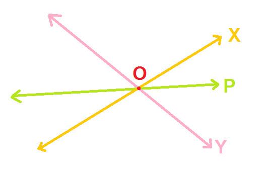 You Can See That Here Also, Line P Is Intersecting Lines X And Y.
