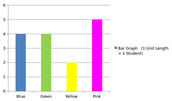 Difference between bar graph and histogram at algebra den below two diagram further illustrates the distinction between bar graph and histogram ccuart Image collections